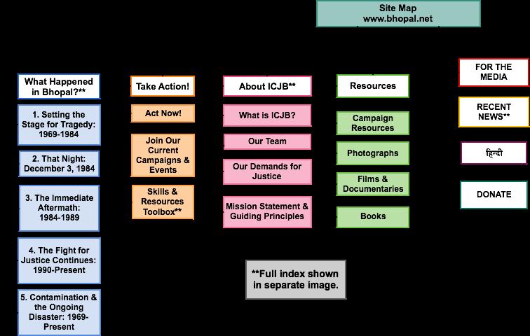 Sitemap-8