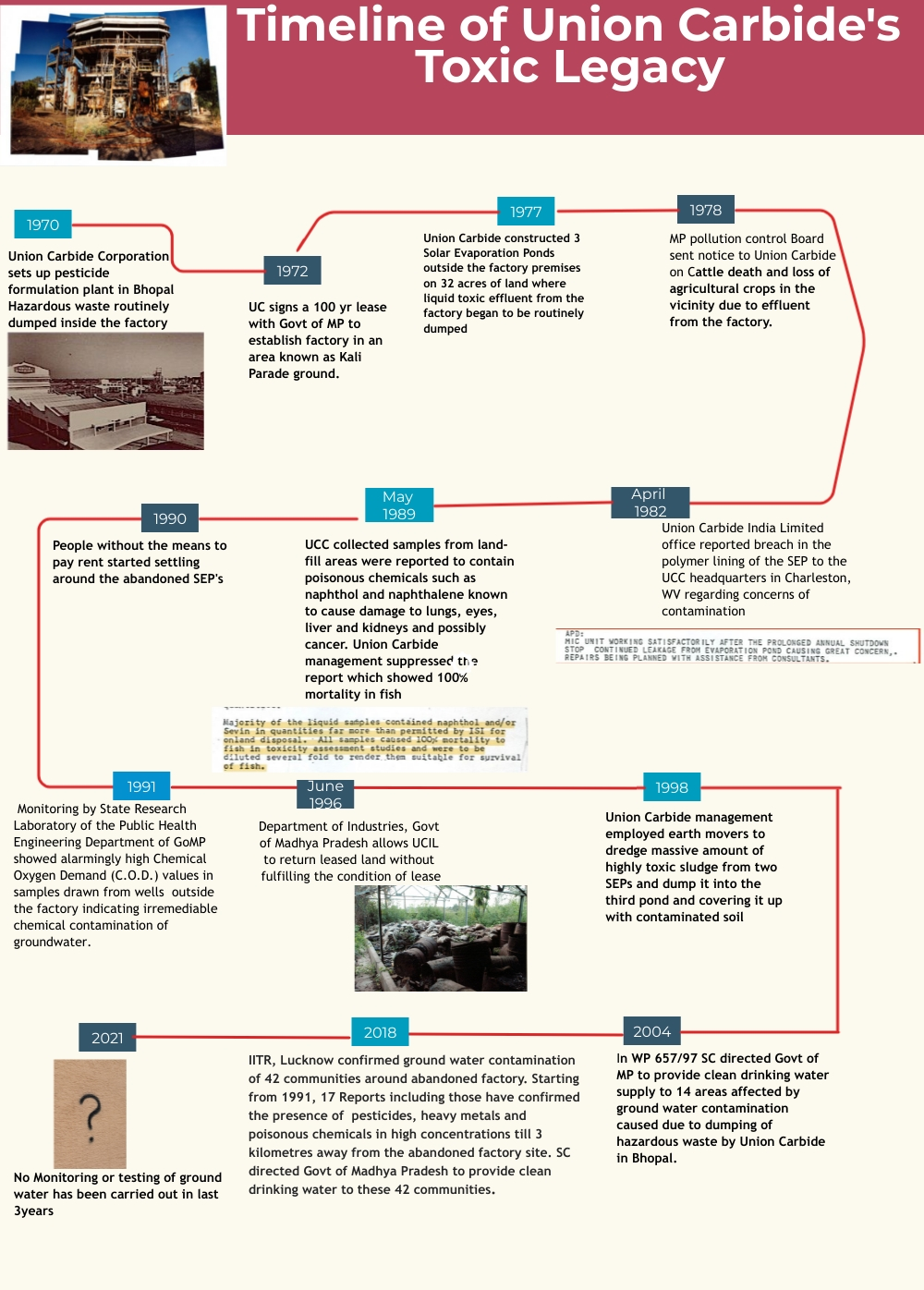 Graphic image showing a timeline starting 1970 show how Union Carbide Corporation handled hazardous chemical waste